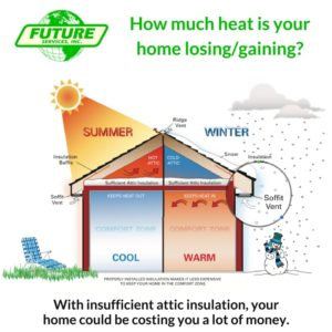 How much money are you losing because of insufficient attic insultation?