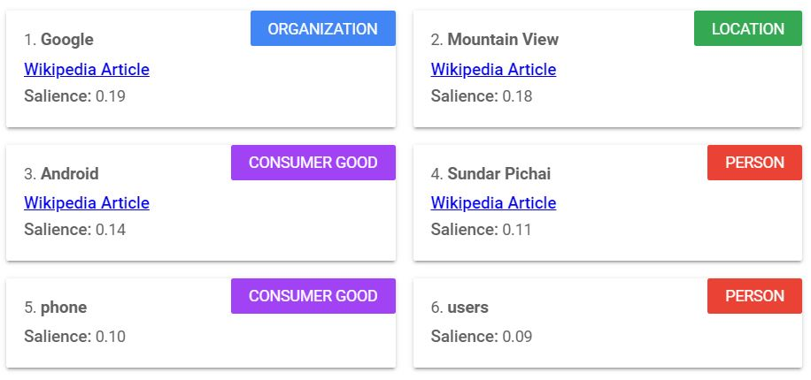 Google's Natural Language API Demo can break down the salience score of all the entities in your content.