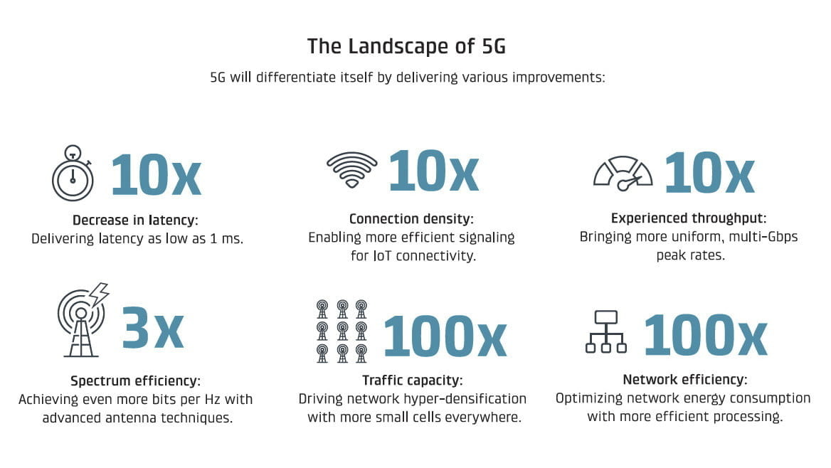 advantages of 5G