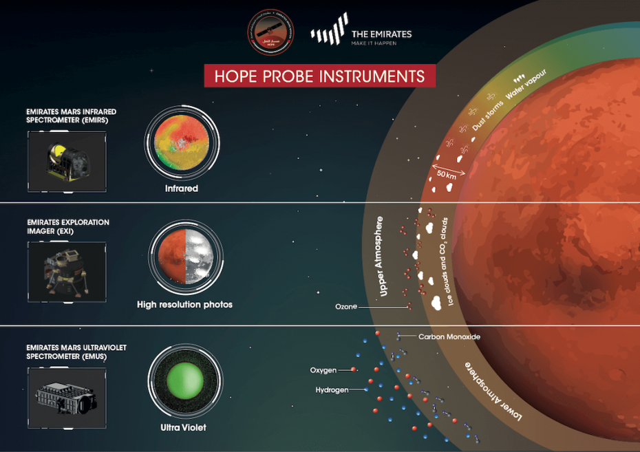 uae hope probe instruments