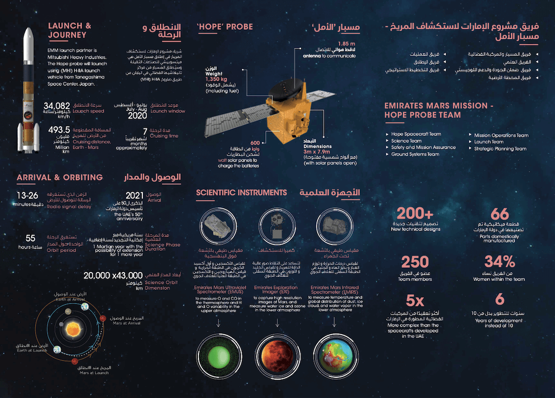 uae hope probe mission infographic