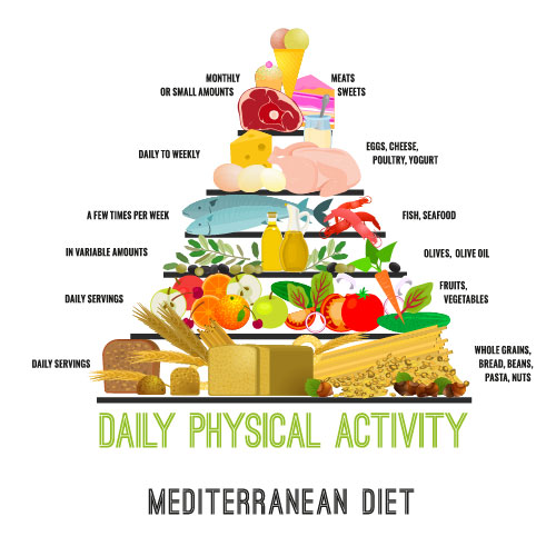 Mediterranean Diet Food Pyramid