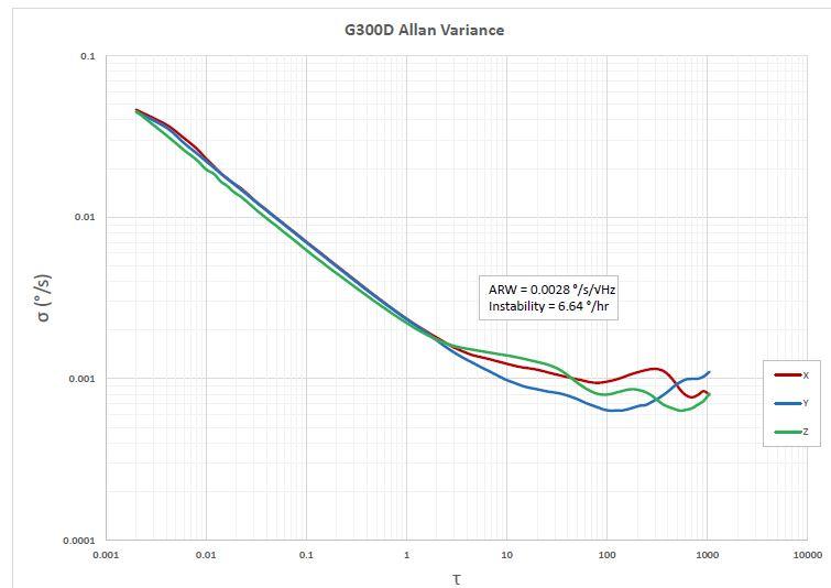 G300D IMU Sample Test Data