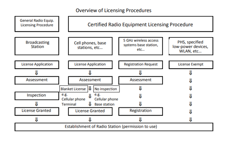 overview of radio law