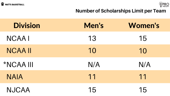 NCAA Basketball Scholarships Limits