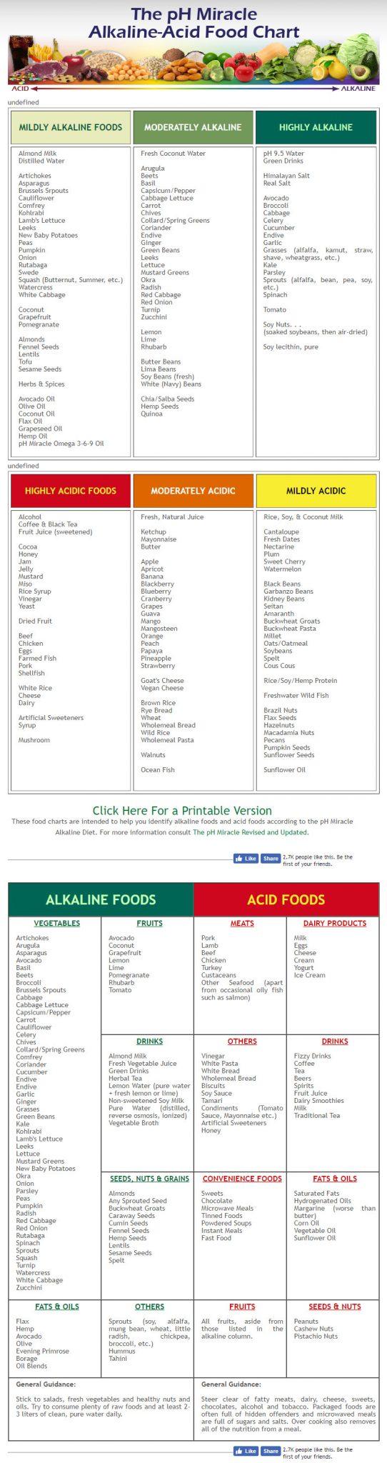 pH Miracle Alkaline-Acidiic Chart