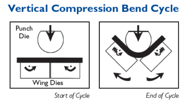 Vertical Compression Bend Cycle