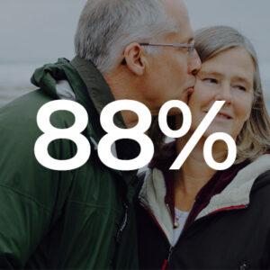 88%-dxm-stats