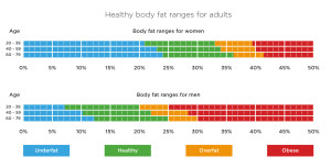 Body fat ranges for adults