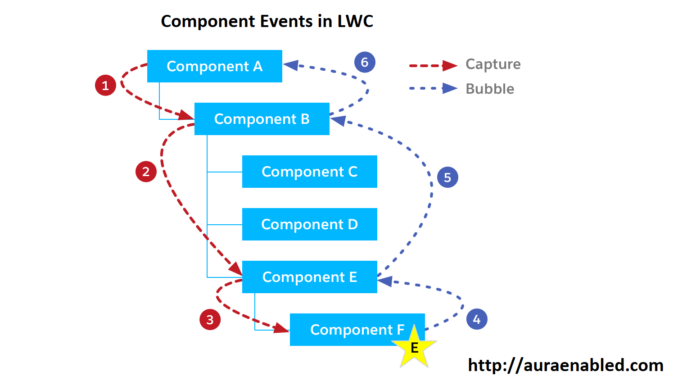 component events in lwc