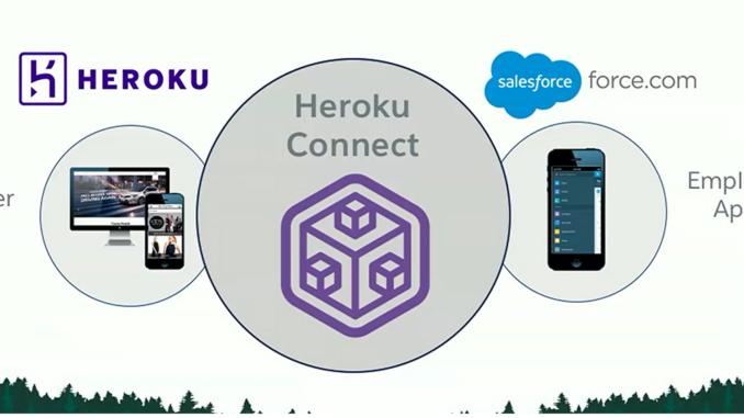 heroku-salesforce-integration