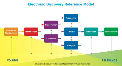 electronic_discover_reference_model