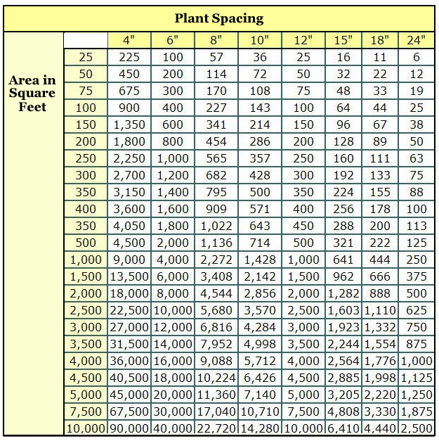 Plants-Per-Square-Feet-Chart[1]