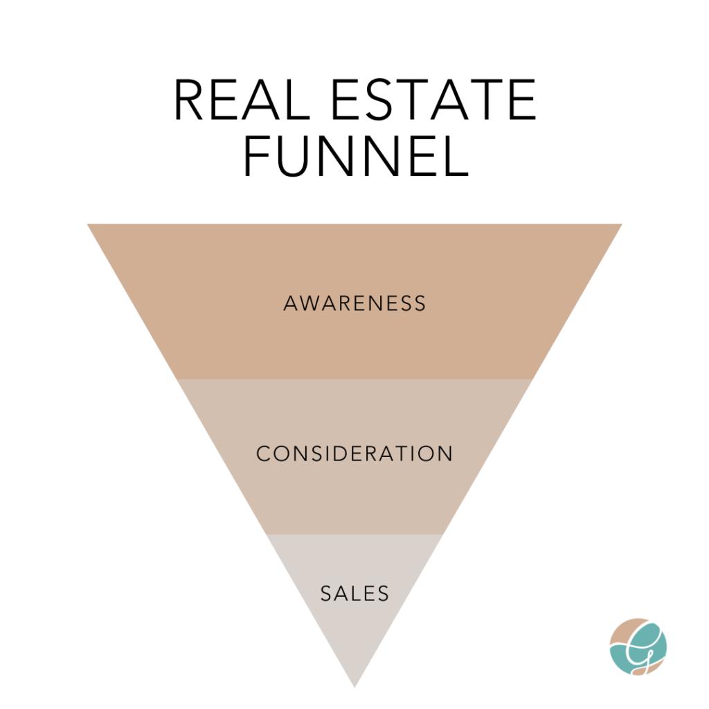 real estate funnel