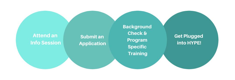 Volunteer_Process_Steps