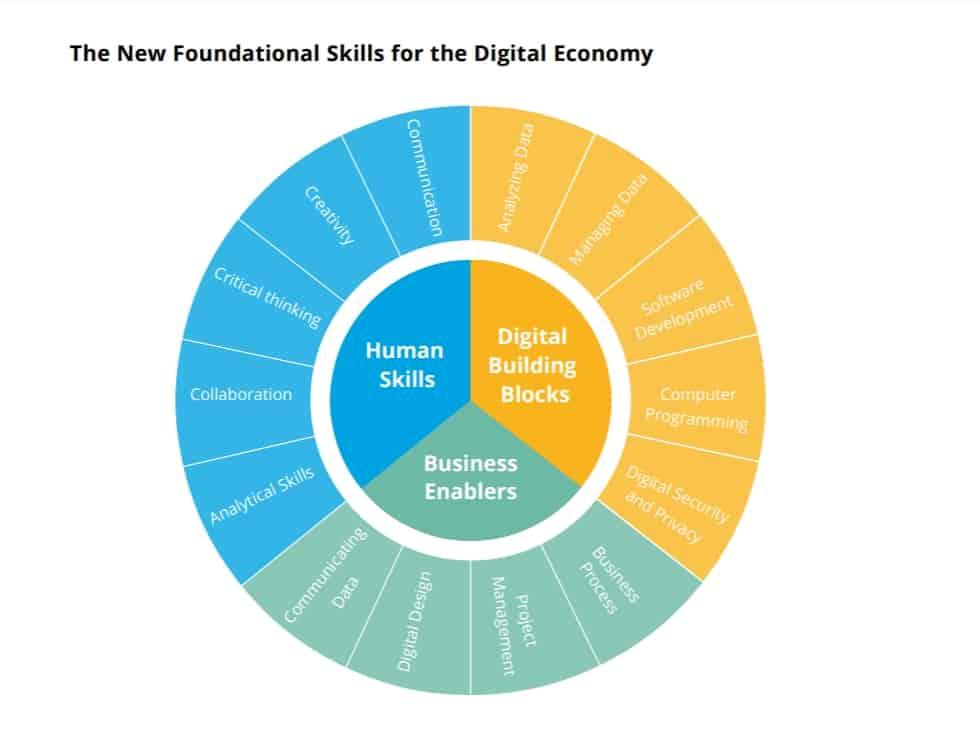 New Foundational Skills College Career Success