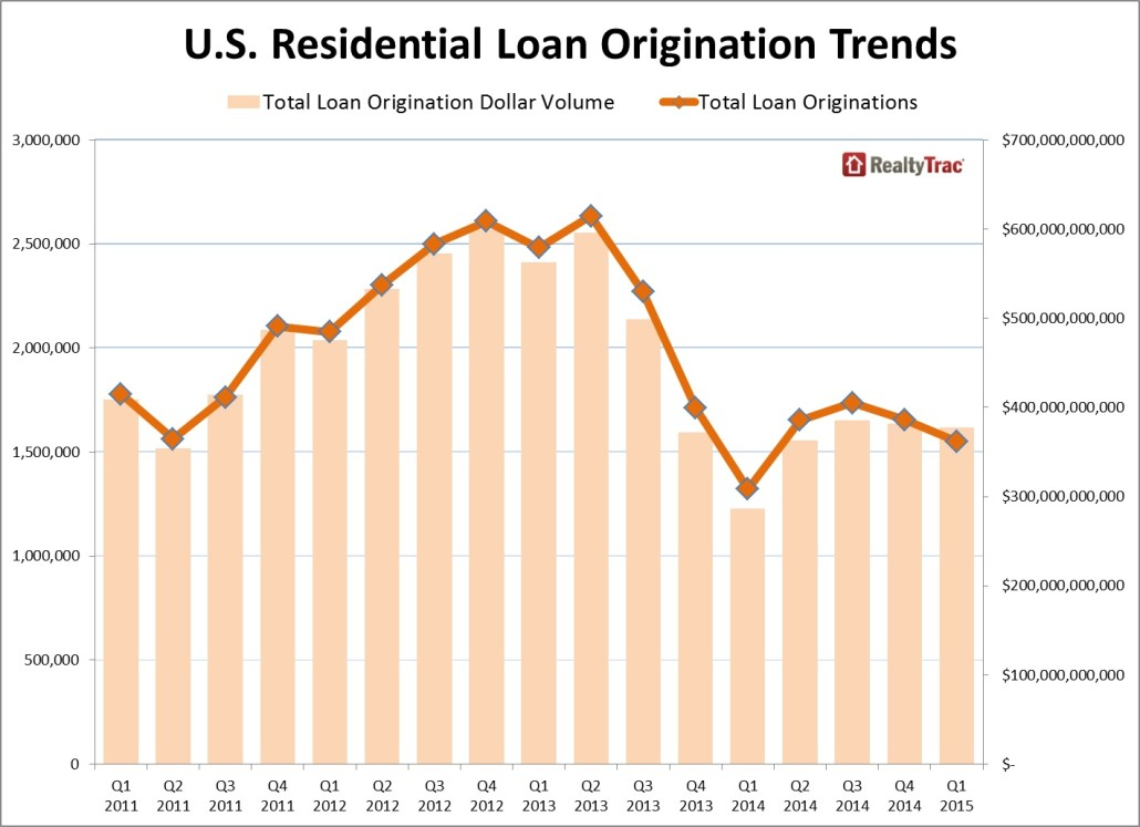 mortgage leads for sale origination 2015
