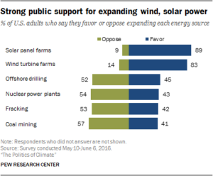 Strong public support for solar power
