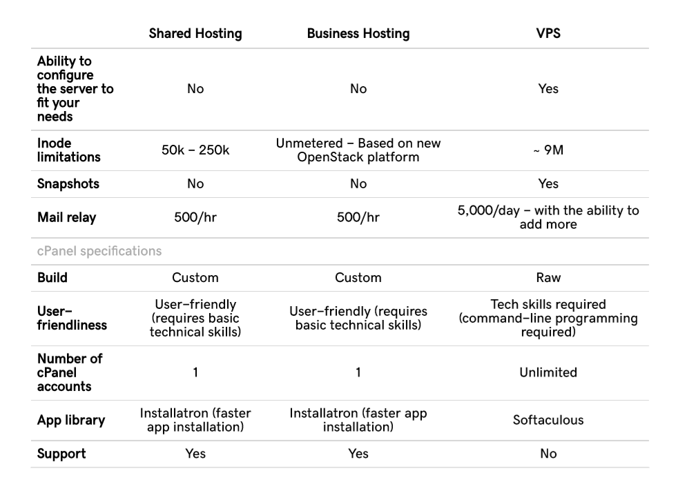 the difference between sharedhosting and business hosting vps hosting