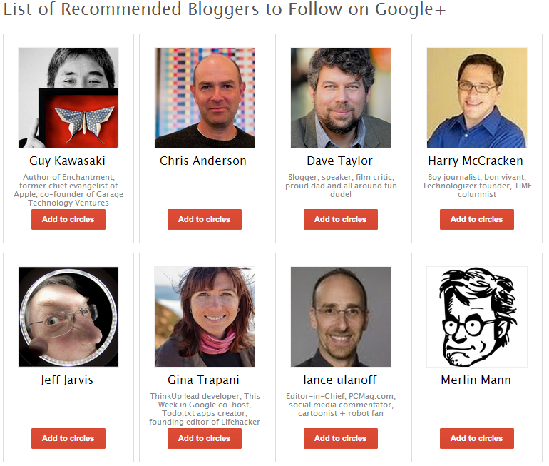 Who are the most popular bloggers in Google?