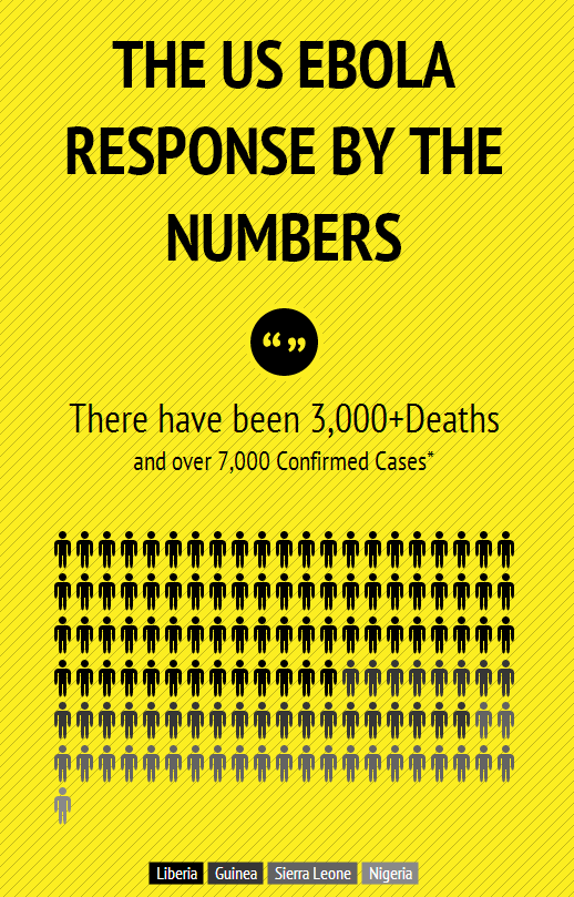 The US Ebola Response by the Numbers (INFOGRAPHIC)