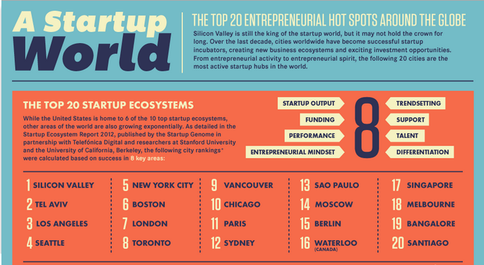 The Top 20 Start Up Hubs WorldWide (INFOGRAPHIC)