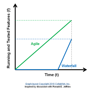 Relative performance of Waterfall and Agile over same time period