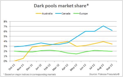 Dark-pools-market-share-blog-16-oct-124