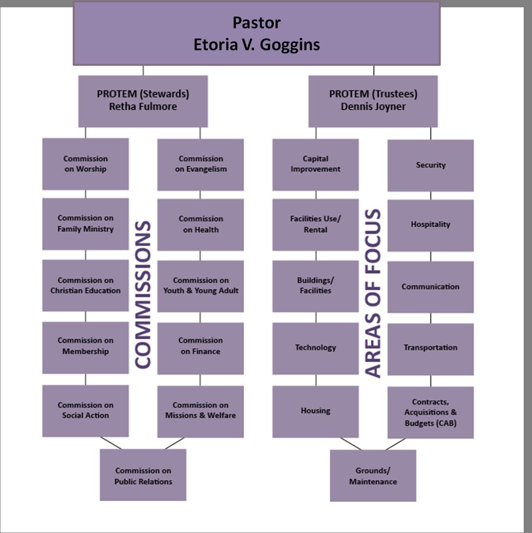 FAME church organization chart