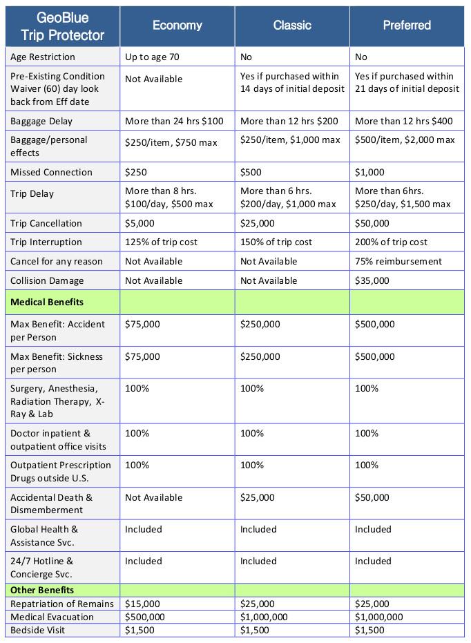 geoblue-trip-protector-travel-insurance-chart