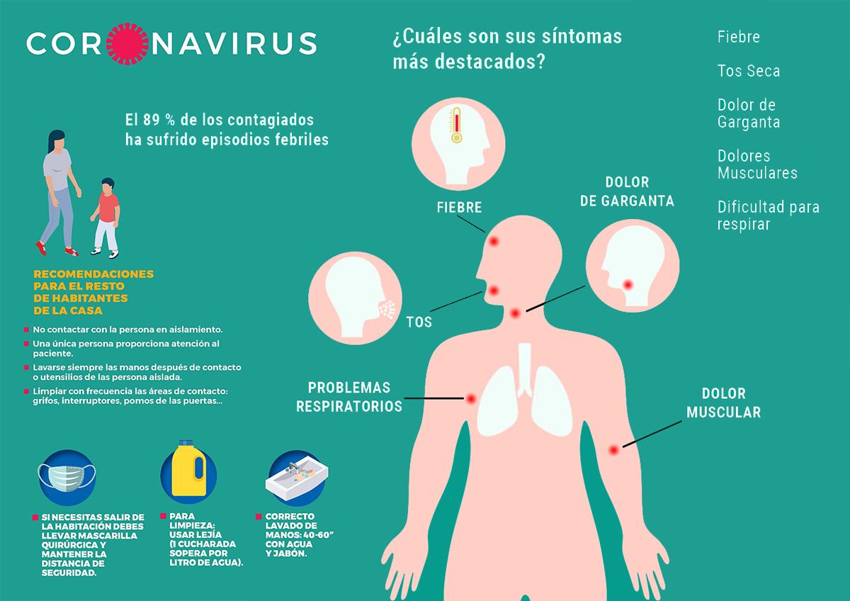 Qué hacer si tengo los síntomas del coronavirus