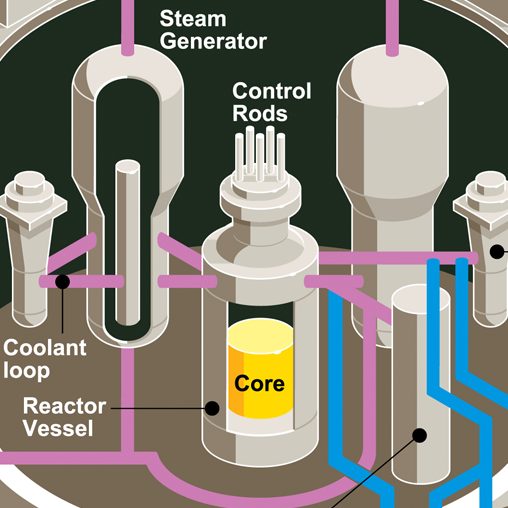 US Nuclear Regulatory Commission Typical Boiling Water Reactor featured