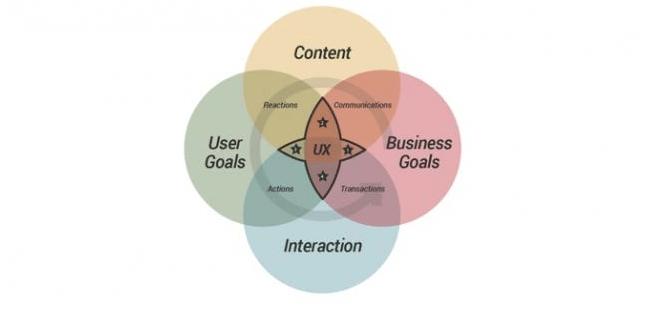 user experience analysis