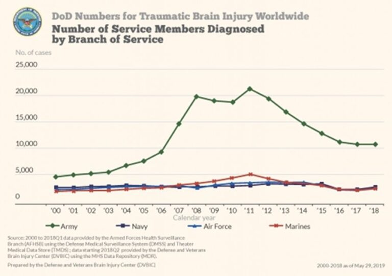 DoD Numbers for TBI Worldwide