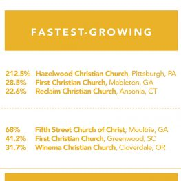 2018 Fast Facts about Small and Very Small Churches