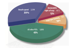 pie chart showing primary causes of all peace-officer involved collisions in California, 1997–2007