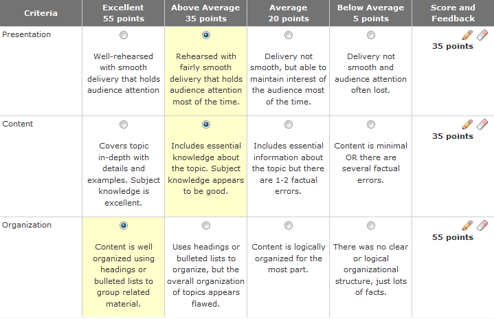appropriate levels for each criteria selected.