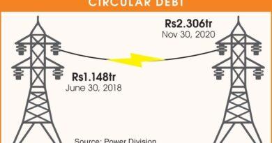 پاور سیکٹر کے گردشی قرضے بڑھ کر نومبر تک 23 کھرب 6 ارب روپے ہوگئے
