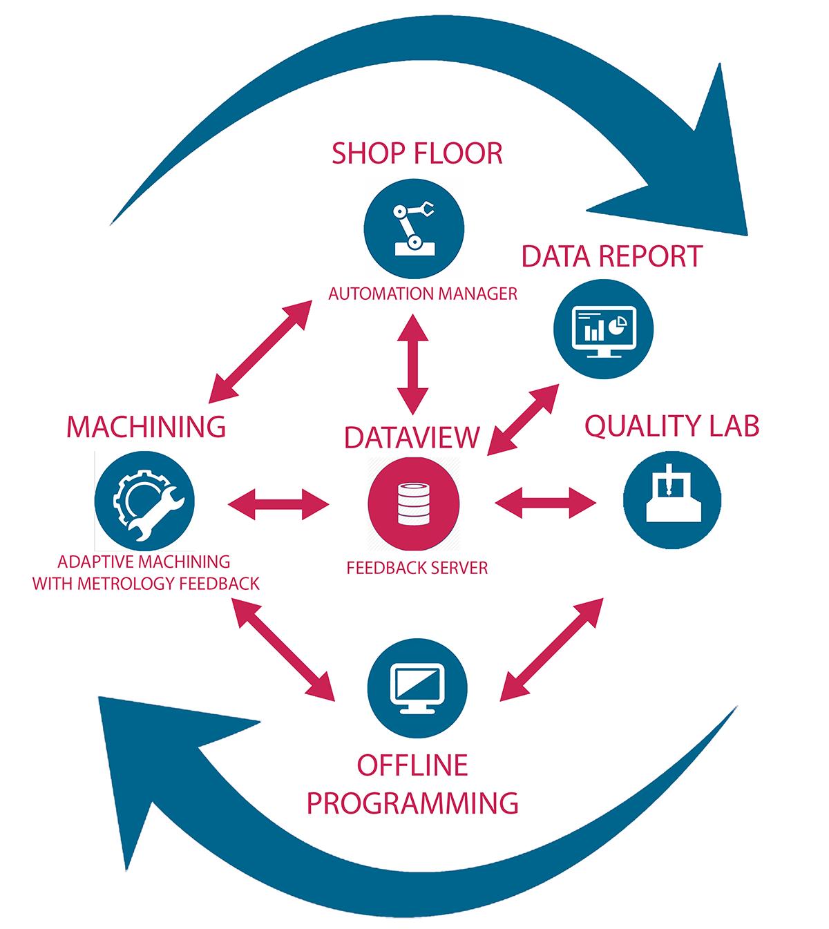 AAT Industry 4.0