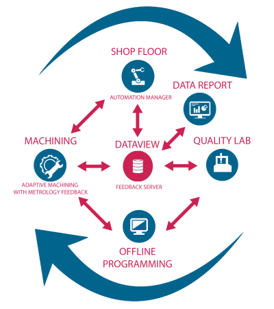 Smart Factory - Industry 4.0 Data Flow