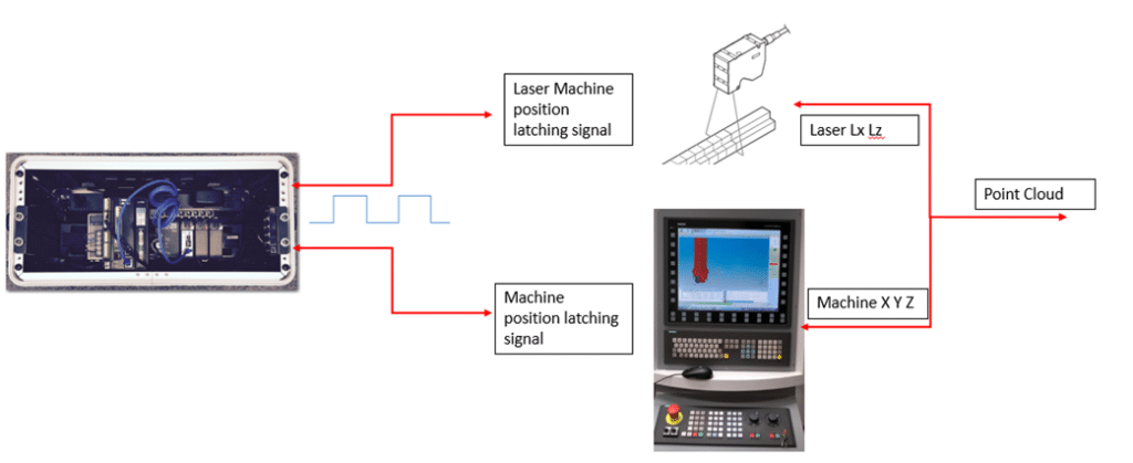 Blue light and machine tool controller data synchronization for on-machine measurement