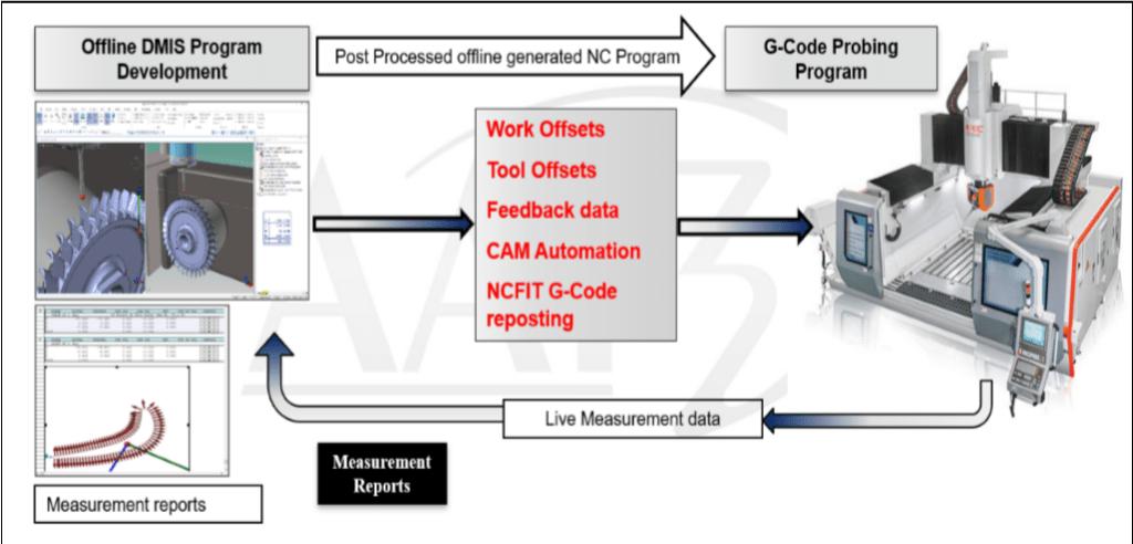 Industry 4.0 Smart Factory flow diagram