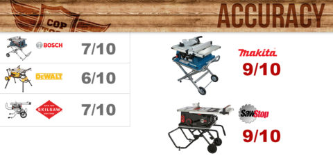 Table Saw Accuracy