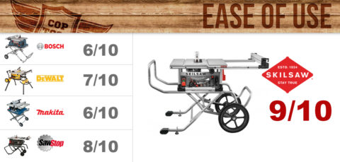 Table Saw Ease of Use