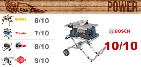 Table Saw Power