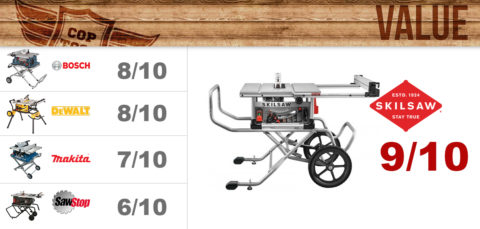 Table Saw Value