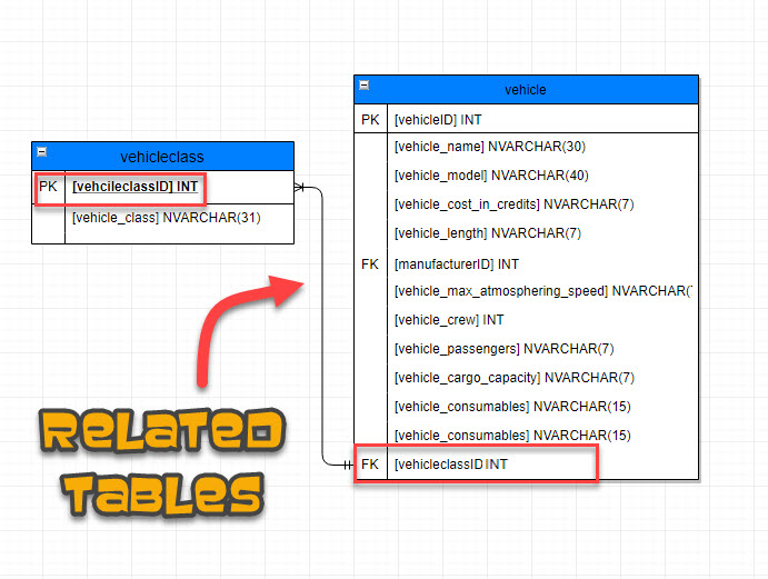 GetMeCoding Star Wars Database Related Tables