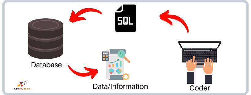GetMeCoding - SQL Flow