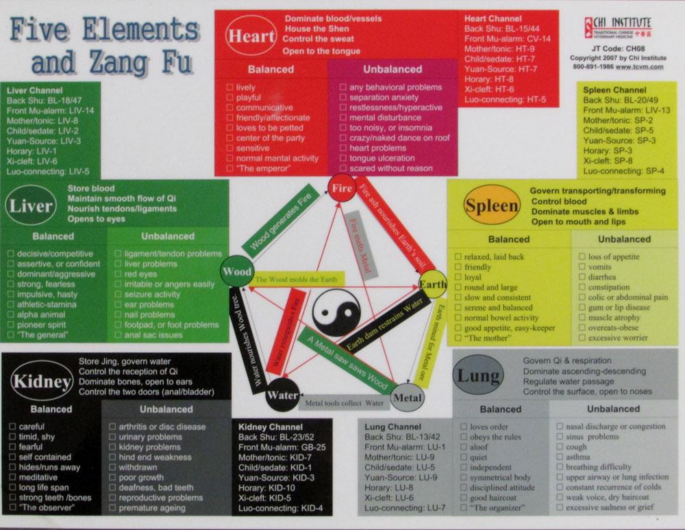 Chi Elements