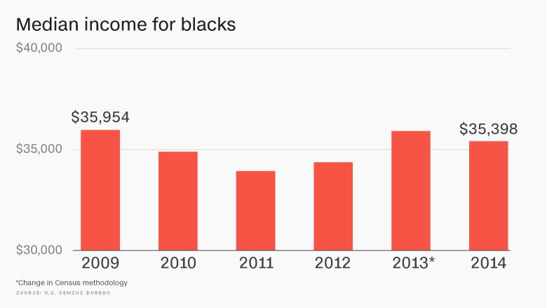 Median income for blacks